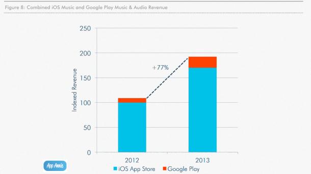 app-annie-music-revenue-2013