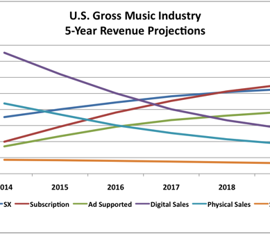 NMS' 5-Year U.S. Music Industry Revenue Projections